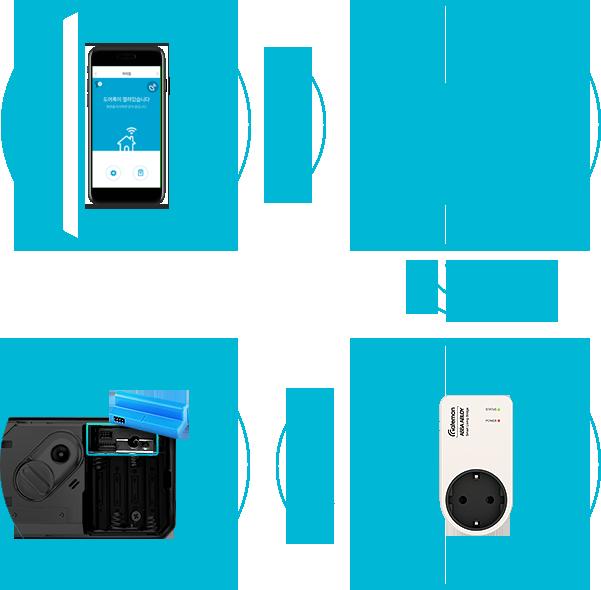Khóa vân tay - Wifi - Bluetooth - GATEMAN WF20 (Plus)